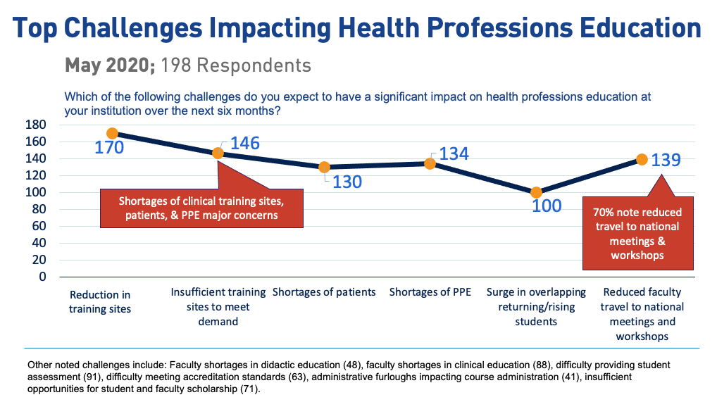 Top Challenges Impacting Health Professions Education (chart)