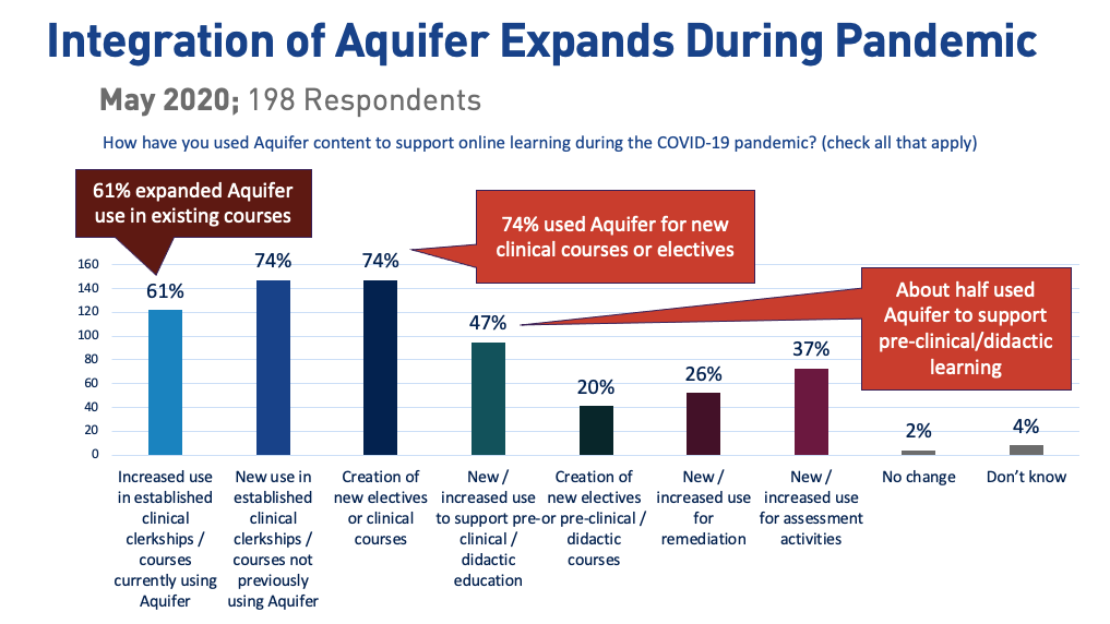 Integration of Aquifer Expands During the Pandemic (chart)