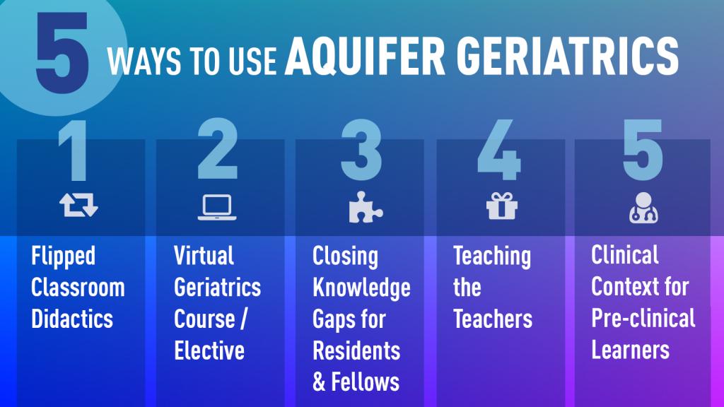 5 Ways to Use Aquifer Geriatrics